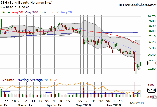 Sally Beauty Holdings (SBH) was pounded by an Amazon Panic, but buyers took over from there.