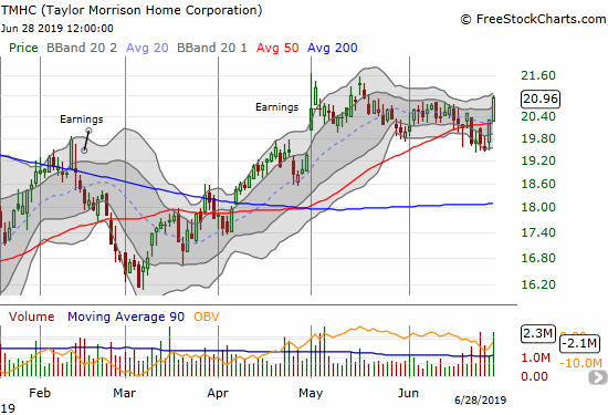Taylor Morrison Home Corporation (TMHC) burst higher at the end of the week to recover from its earlier 50DMA breakdown.