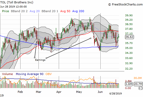 Toll Brothers (TOL) is trapped between its 50 and 200DMAs as it struggles to recover from a negative post-earnings response in May.