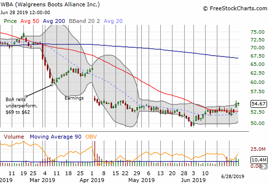 Walgreens Boots Alliance (WBA) broke out from consolidation around its 50DMA