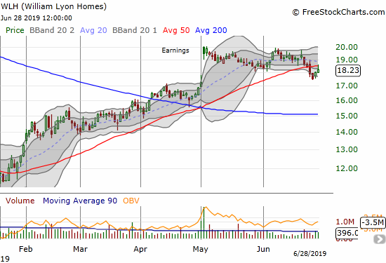 William Lyons Homes (WLH) broke down below its 50DMA support and ended the week fading from its 50DMA as resistance.