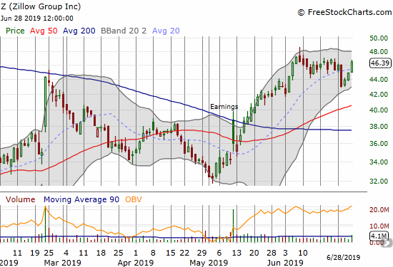 Zillow Group (Z) rebounded sharply from the big one-day pull back. The stock even closed with a slight gain for the week.