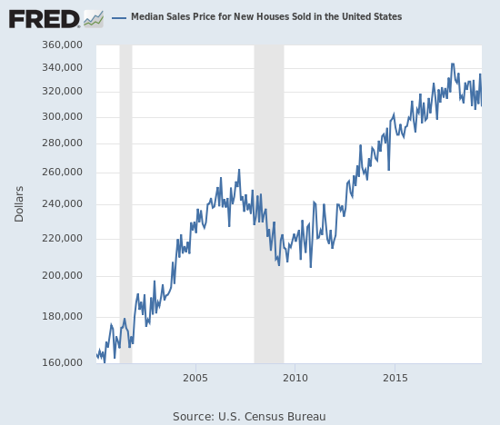 The median price of a new single-family home has stalled out since early 2016.