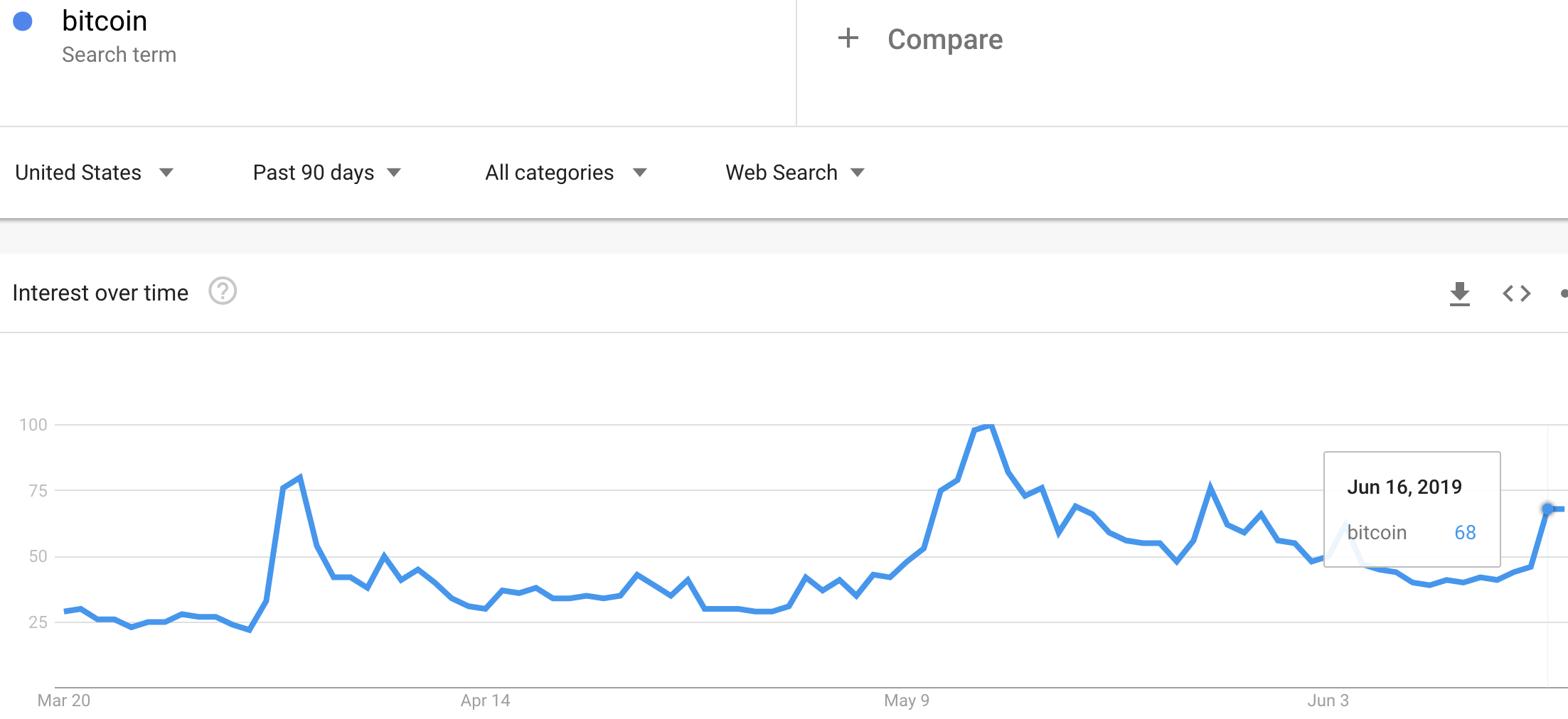 Google Trends surged again on searches for Bitcoin.