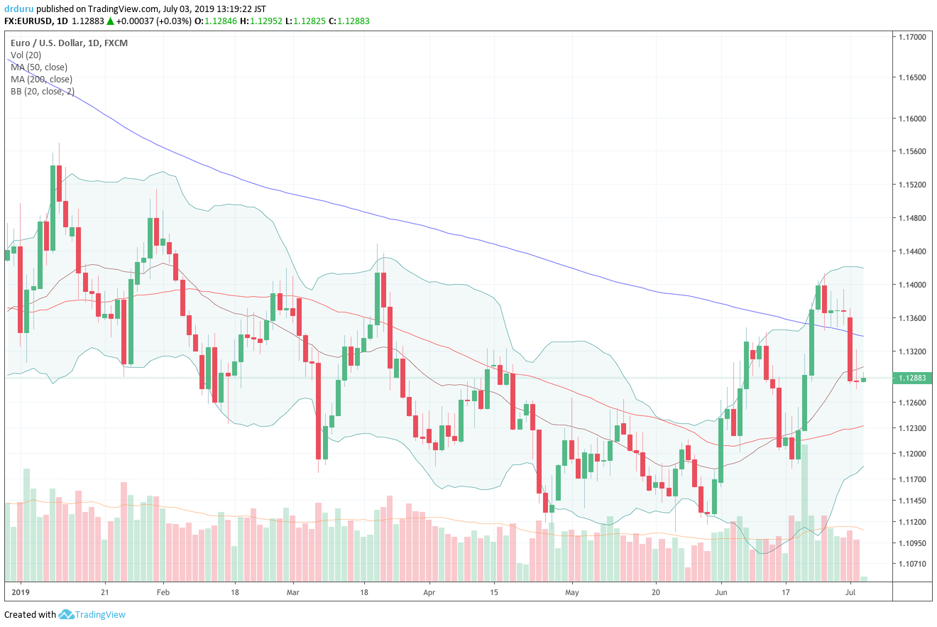 The euro vs the U.S. dollar (EUR/USD) reversed its 200DMA breakout, but it still has higher highs and higher lows since the April/May double-bottom.