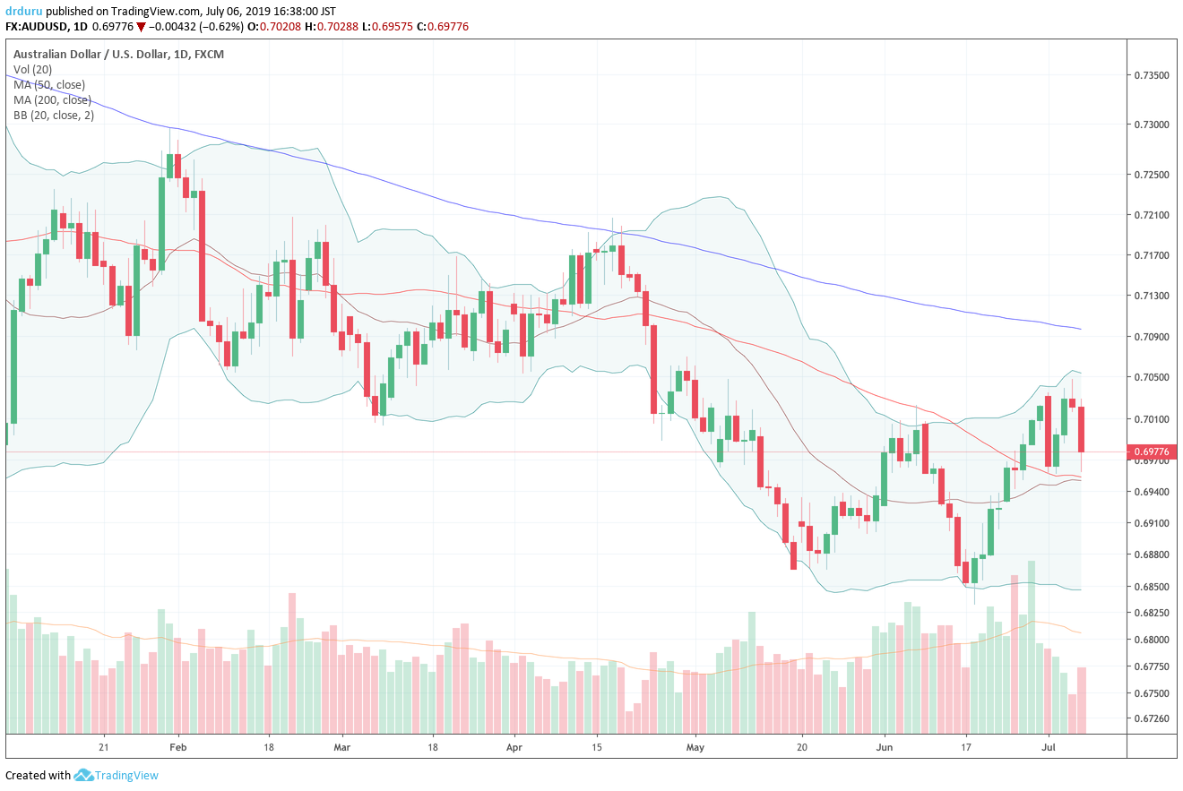The Australian dollar vs the U.S. dollar (AUD/USD) held into its 50DMA breakout with a small bounce above 50DMA support.