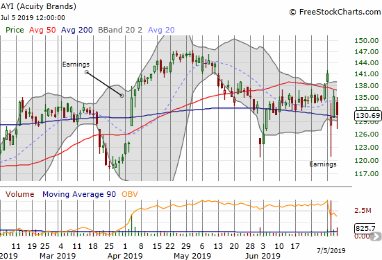 Investors cannot make up their minds on Acuity Brands (AYI). After a post-earnings 200DMA breakdown and drawdown, buyers stepped in and challenged 50DMA resistance the next day. Sellers returned with force with a 3.3% loss to close the week but they failed again to hold a 200DMA breakdown.