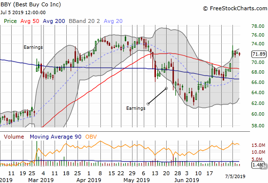 Best Buy (BBY) confirmed the previous week's 50DMA breakout.