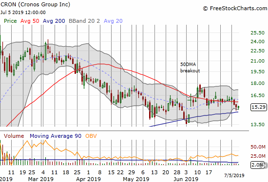 Cronos Group (CRON) is clinging to 200DMA support after a slight 50DMA breakdown.