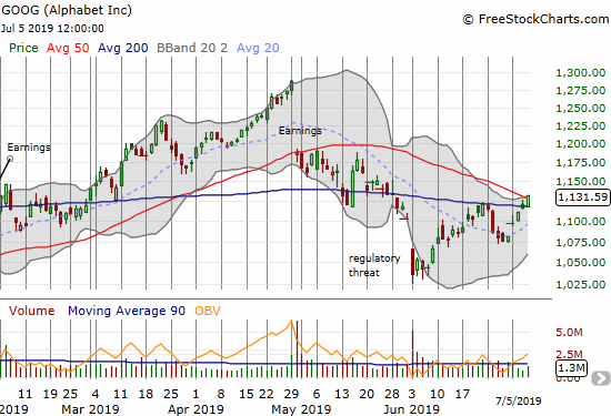 Alphabet (GOOG) confirmed a 200DMA breakout with a challenge of 50DMA resistance.