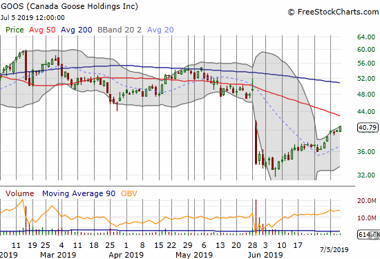 Canada Goose Holdings (GOOS) is making a strong run for a test of its downtrending 50DMA resistance.