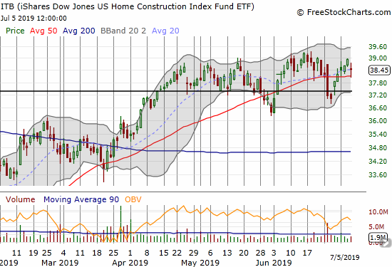 The iShares Dow Jones Home Construction ETF (ITB) closed with a 1.3% loss after bouncing off 50DMA support.