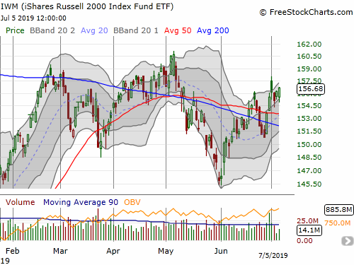 The iShares Russell 2000 ETF (IWM) gained 0.3% after rebounding from the lower boundary of its upper Bollinger Band.