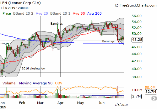 Lennar (LEN) is still struggling to gather upward momentum after post-earnings selling tested 200DMA support.