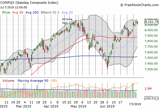 The NASDAQ (COMPQX) rebounded intraday and closed just short of the all-time high set the previous day.
