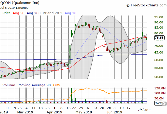 Qualcomm (QCOM) gapped and crapped for a 50DMA breakout. On Friday, QCOM gapped for a 50DMA breakdown but buyers stepped right in to defend the 50DMA.