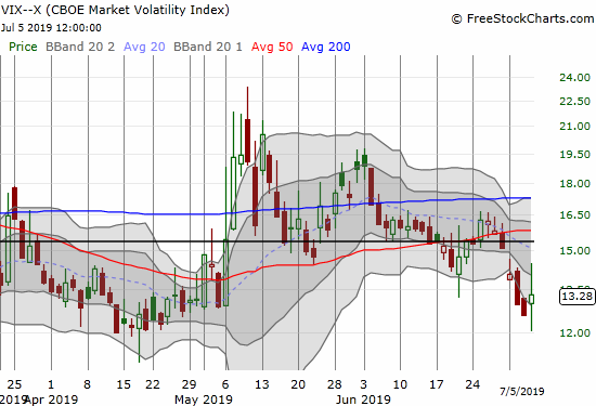 The Volatility index (VIX) until onto a 5.7% gain after swinging widely between intraday lows and highs.