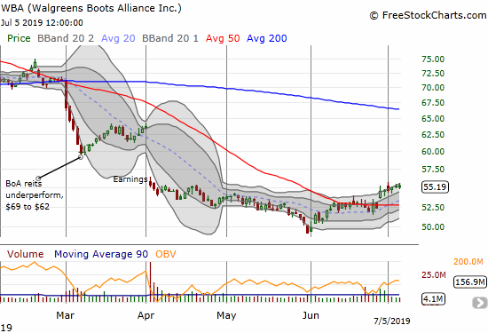 Walgreens Boots Alliance (WBA) continues to creep higher after confirming a 50DMA breakout.