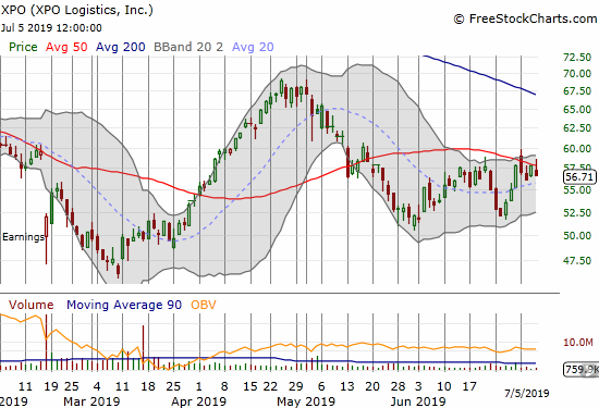 XPO Logistics (XPO) faded from a 50DMA breakout twice last week.