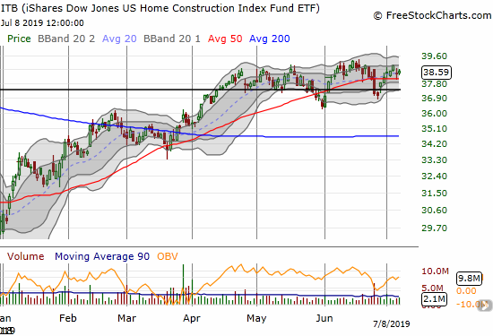 The iShares Dow Jones Home Construction ETF (ITB) gained 0.4% and could not even reverse the previous day's trading loss.