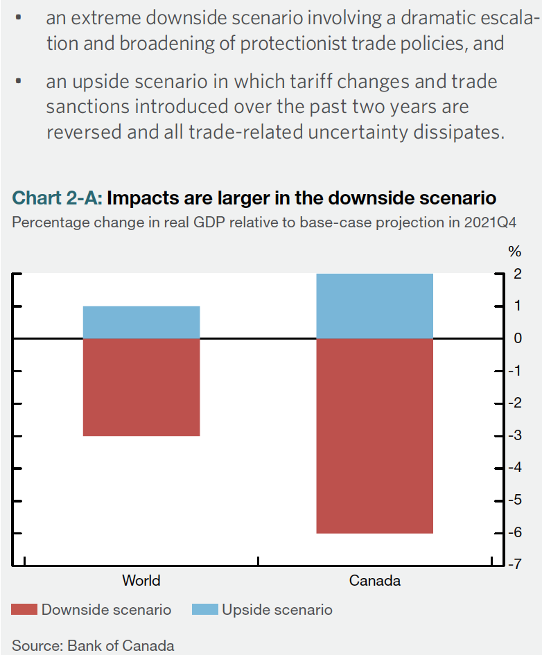 A significant downside skew exists for the Bank of Canada's GDP scenarios for the resolution of the US trade wars.