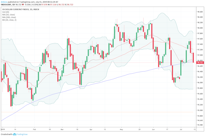 The U.S. Dollar index (DXY) fell back to its pivotal 200DMA.