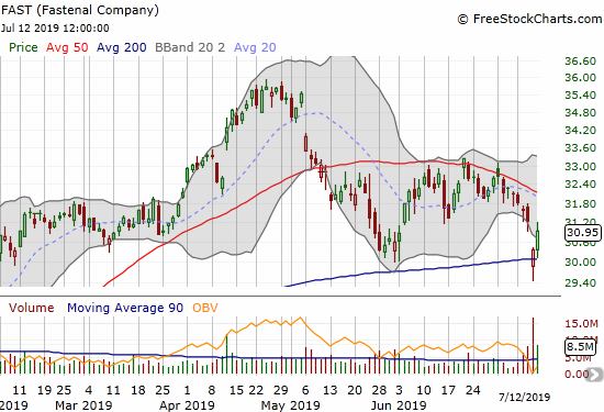 The Fastenal Company (FAST) rebounded quickly from a post-earnings 200DMA breakdown.