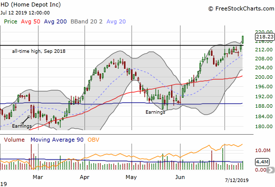 The Home Depot (HD) gained 2.0% on a solid breakout to a new all-time high.