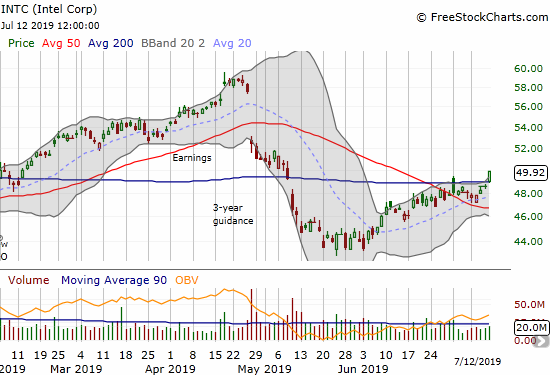 Intel (INTC) gained 2.7% with a bullish 200DMA breakout.
