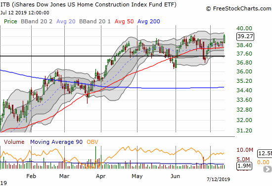 The iShares Dow Jones Home Construction ETF (ITB) gained 1.7% and broke out to a (marginal) 12-month high.