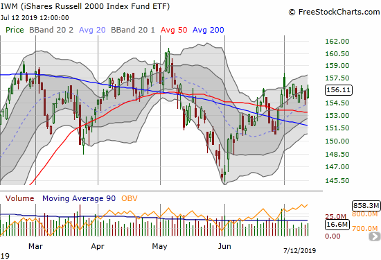 The iShares Russell 2000 ETF (IWM) has churned and gone nowhere all month.