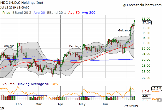 M.D.C. Holdings (MDC) gained another 2.1% and confirmed its breakout with a new 6-year high.