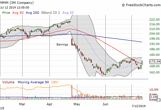 The 3M Company (MMM) sprang back to life with a fresh 50DMA breakout.