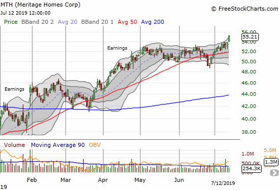 Meritage Homes (MTH) gained 2.7% to close at an all-time high.