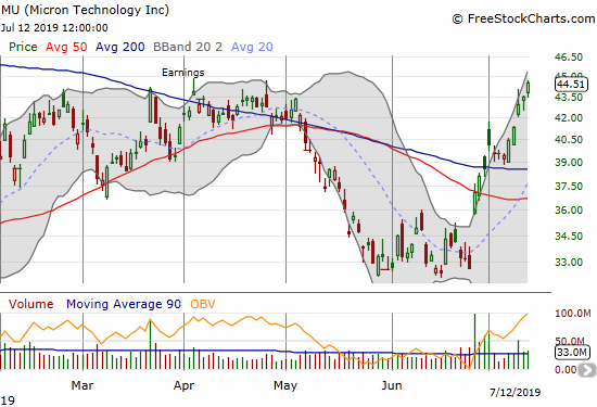 Micron (MU) surged all week and printed a closing 9-month high.