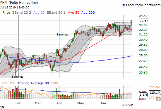 Pulte Homes (PHM) gained 2.7% and closed at a near 18-month high.