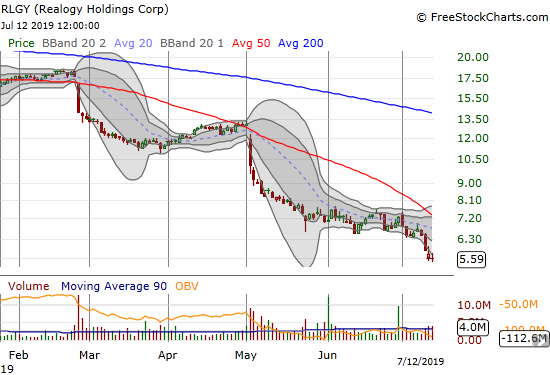 Realogy Holdings (RLGY) continued its death march with a fresh all-time lows.