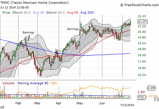 Taylor Morrison Homes Corporation (TMHC) gained 2.2% and closed at a 12-month high.