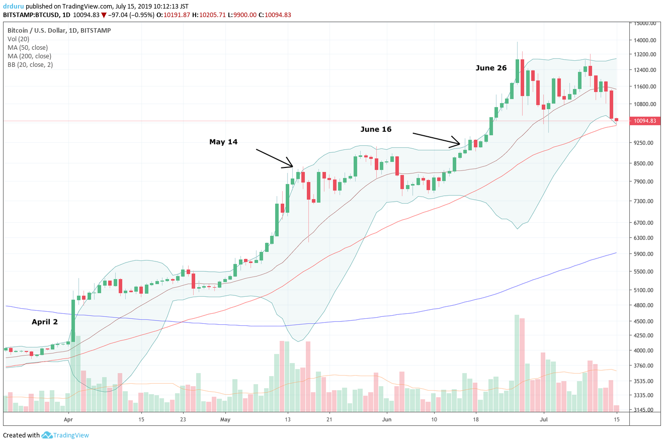 Bitcoin (BTC/USD) faces down an important test of its uptrending 50DMA right at the round-number $10,000 level.