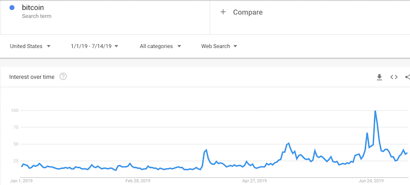 "Google Trends for Bitcoin shows quickly waning interest in the cryptocurrency off the recent peak. Search interest remains ""comfortably"" above the relative disinterest that preceded the Bitcoin breakout of April."