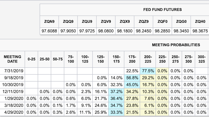 The Fed Fund Futures meeting probabilities are back to anticipating 75 basis points of cuts this year.