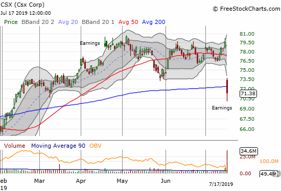 """Railroad company Csx (CSX) plunged post-earnings by 10.3%. The stock also failed to hold 200DMA support. Per plan, I bought call options into the decline in anticipation of an """"easy money Fed"""" rebound. That rebound looks unlikely any time soon given the 200DMA breakdown."""