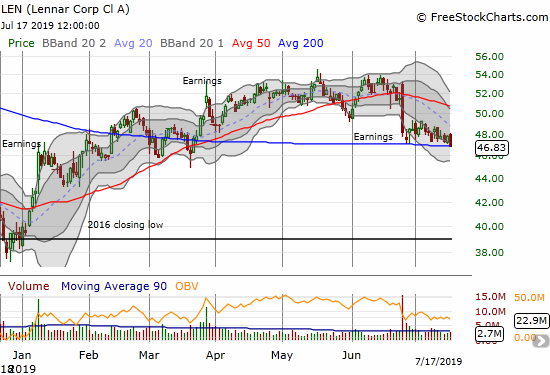 Lennar (LEN) continues to suffer post-earnings weakness. Its close at 200DMA support marks a closing 4-month low.