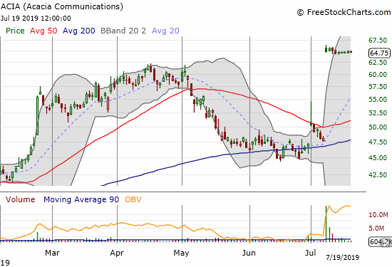 Acacia Corporation (ACIA) achieved all-time highs thanks to the buyout from Cisco (CSCO)