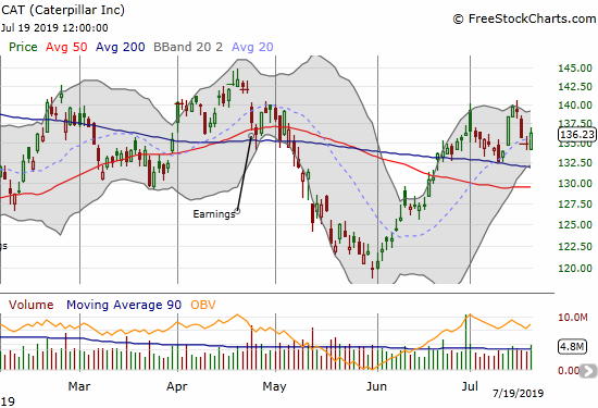 Caterpillar (CAT) is churning above 200DMA support.