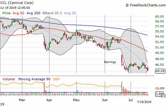 Carnival Corp (CCL) closed at a near 3-year closing low.