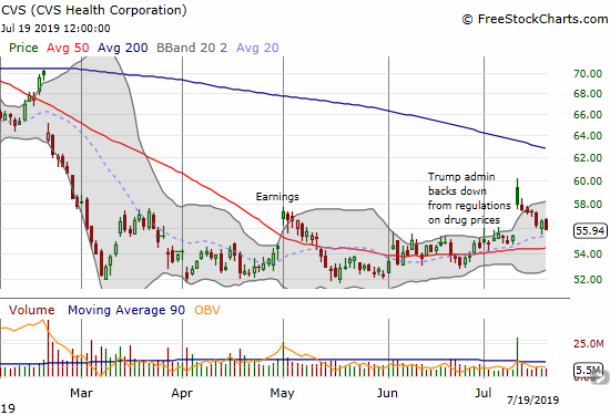 CVS Health Corporation (CVS) reversed its gap up but looks like it is holding on to uptrending 20DMA support.