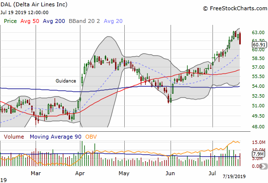 Delta Air Lines (DAL) reversed 2.8% as sellers cashed in on all-time highs.