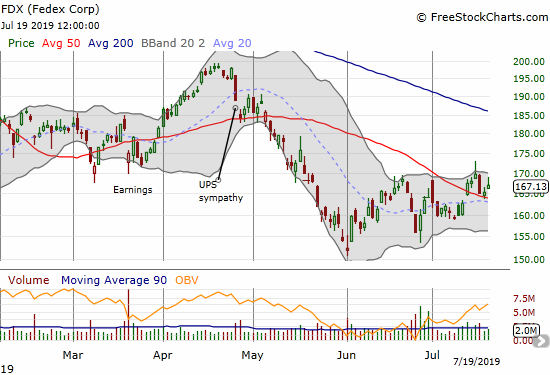 Federal Express (FDX) is slowly churning through a bottoming pattern with a modest 50DMA breakout.