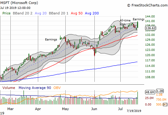 Microsoft (MSFT) suffered a complete post-earnings reversal off its intraday all-time high.